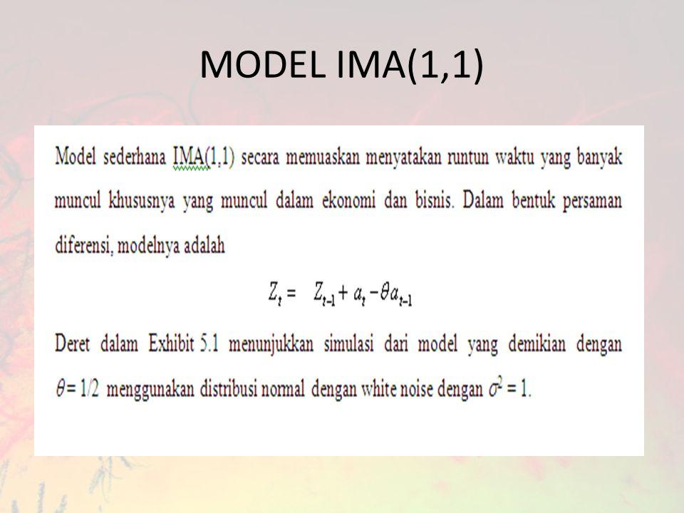 MODEL IMA(1,1)