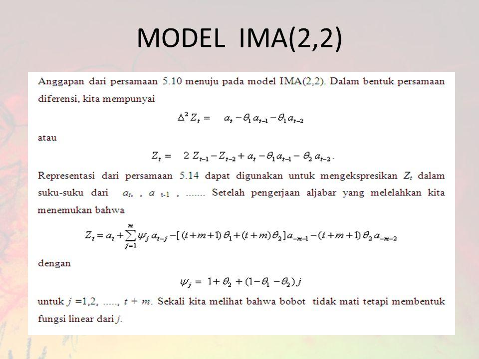 MODEL IMA(2,2)