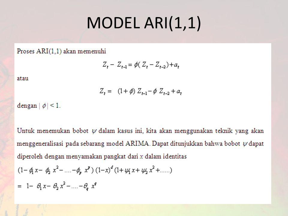 MODEL ARI(1,1)