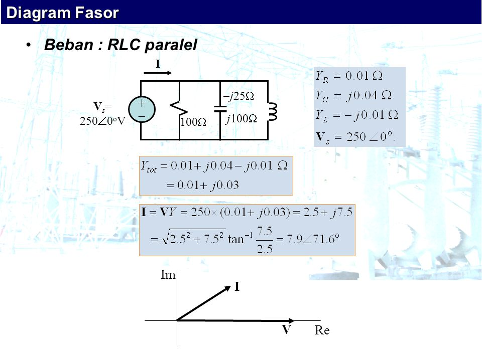 Diagram Fasor Beban : RLC paralel +  Im I V Re I j25 Vs= 2500oV