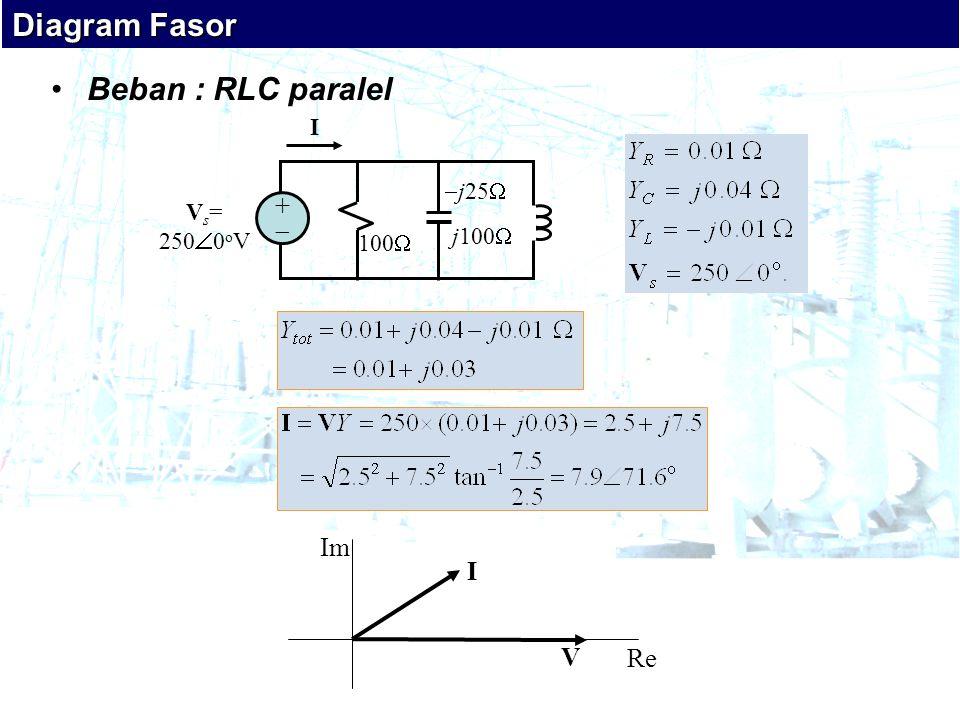 Diagram Fasor Beban : RLC paralel +  Im I V Re I j25 Vs= 2500oV
