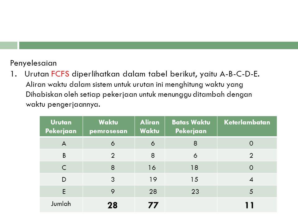 Penyelesaian 1. Urutan FCFS diperlihatkan dalam tabel berikut, yaitu A-B-C-D-E. Aliran waktu dalam sistem untuk urutan ini menghitung waktu yang.