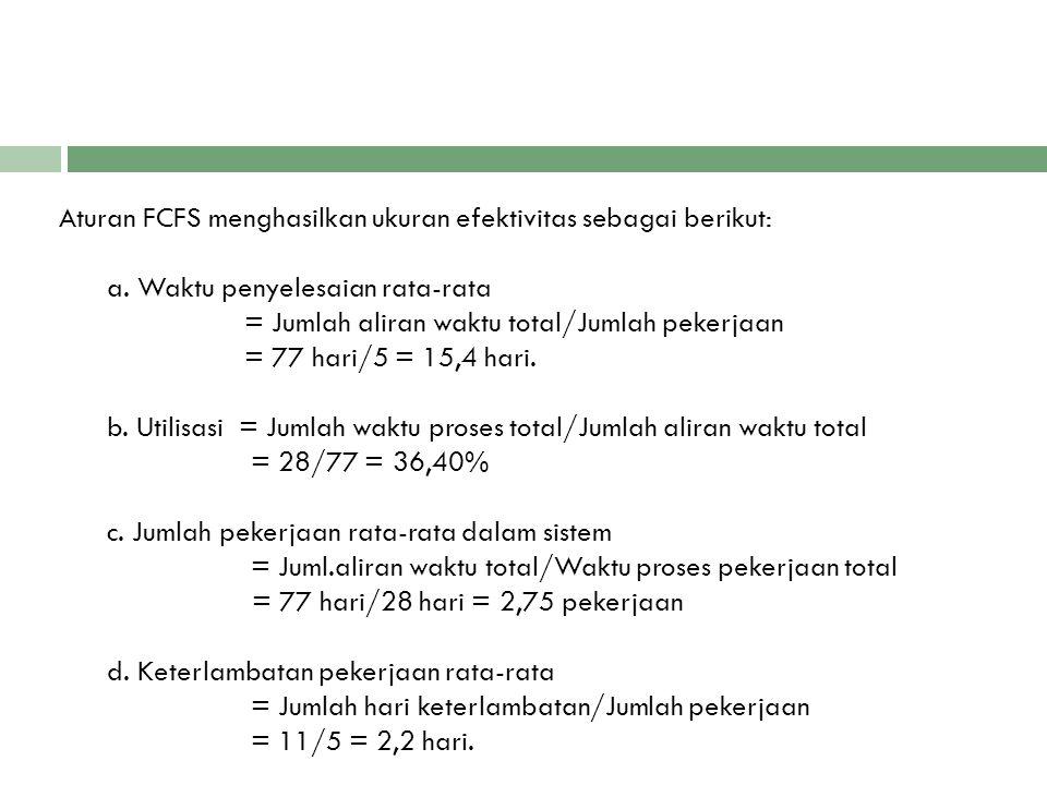 Aturan FCFS menghasilkan ukuran efektivitas sebagai berikut: a