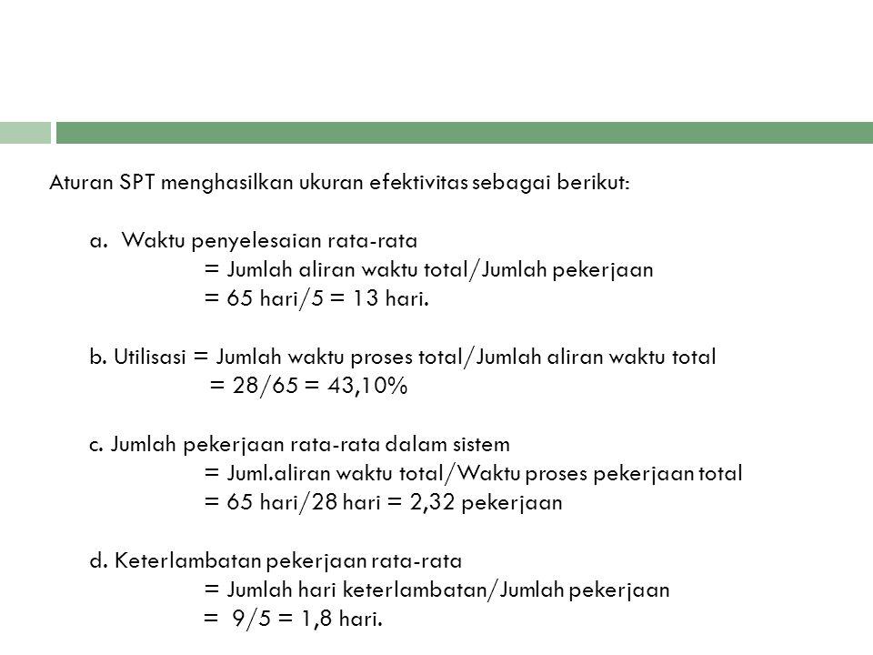 Aturan SPT menghasilkan ukuran efektivitas sebagai berikut: a