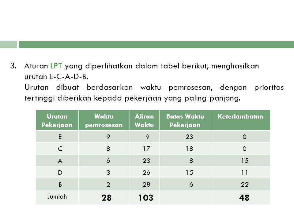 3. Aturan LPT yang diperlihatkan dalam tabel berikut, menghasilkan urutan E-C-A-D-B. Urutan dibuat berdasarkan waktu pemrosesan, dengan prioritas tertinggi diberikan kepada pekerjaan yang paling panjang.