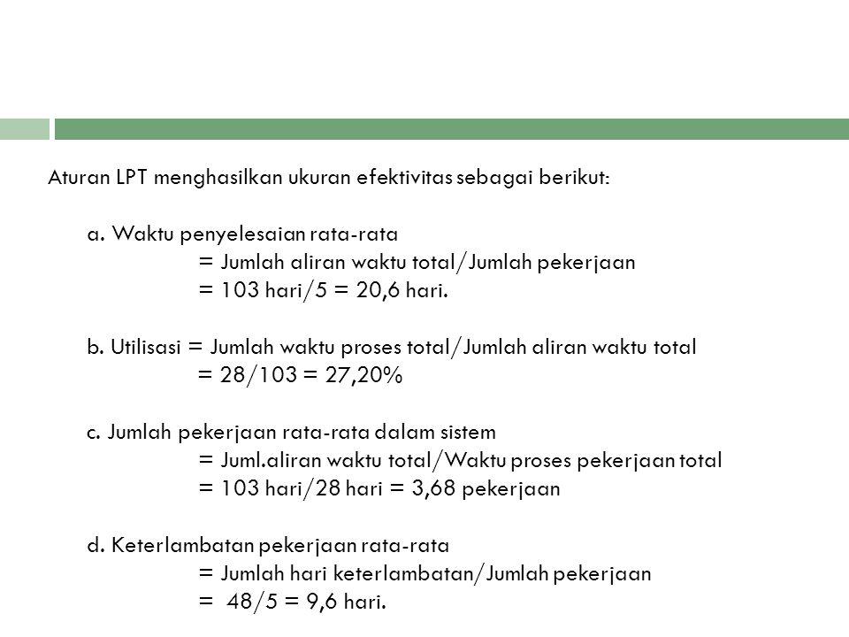Aturan LPT menghasilkan ukuran efektivitas sebagai berikut: a