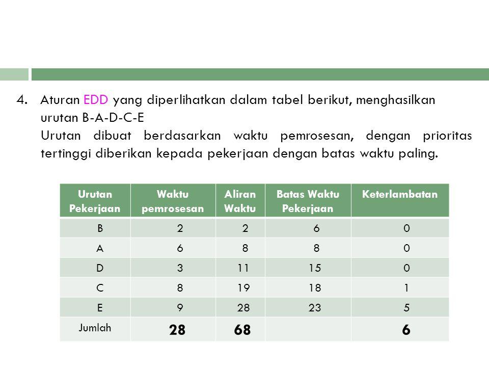 4. Aturan EDD yang diperlihatkan dalam tabel berikut, menghasilkan urutan B-A-D-C-E Urutan dibuat berdasarkan waktu pemrosesan, dengan prioritas tertinggi diberikan kepada pekerjaan dengan batas waktu paling.