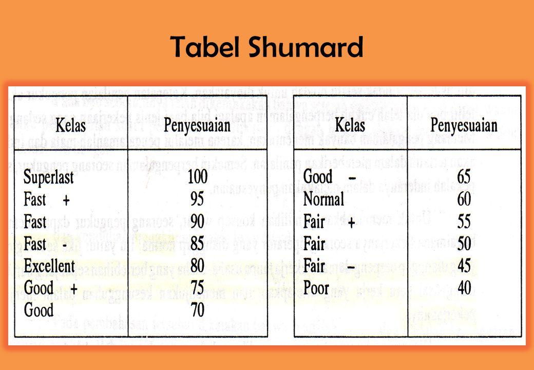 Tabel Shumard