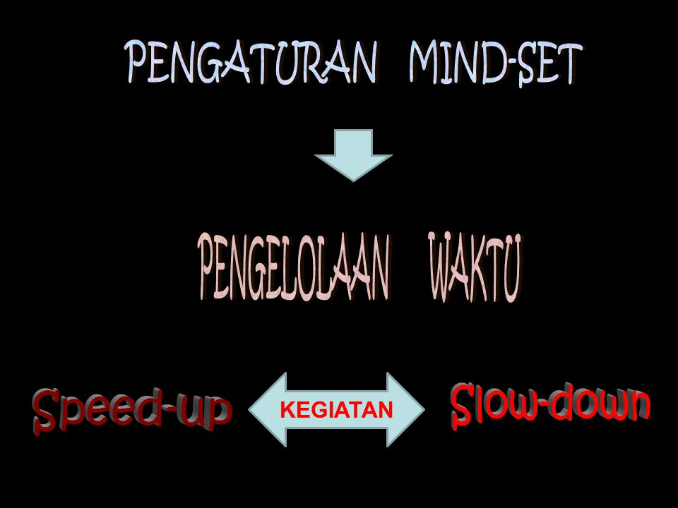 PENGATURAN MIND-SET PENGELOLAAN WAKTU KEGIATAN Slow-down Speed-up