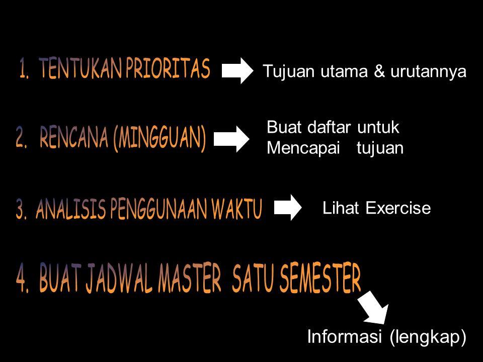 Informasi (lengkap) Tujuan utama & urutannya Buat daftar untuk