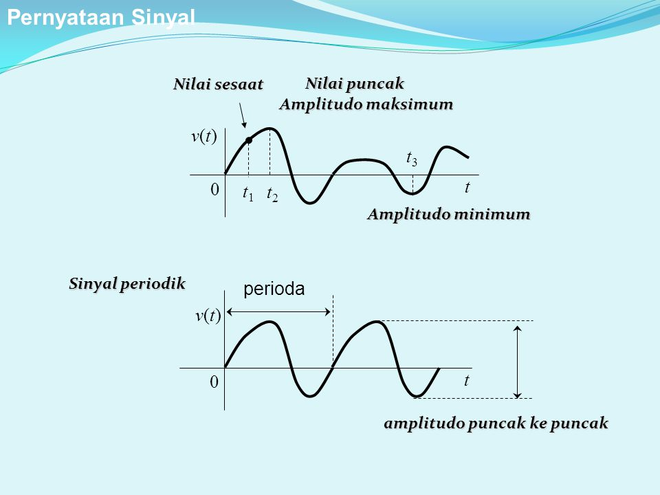 Pernyataan Sinyal v(t) t t2 t1 t3 perioda v(t) t Nilai sesaat