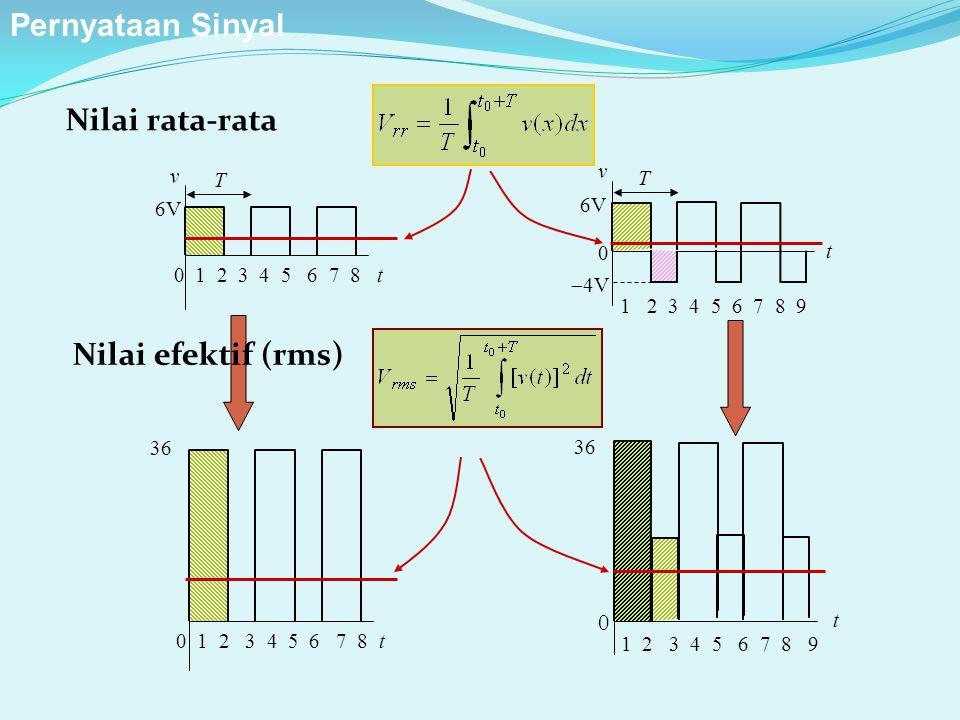 Pernyataan Sinyal Nilai rata-rata Nilai efektif (rms) v v T T 6V 6V t