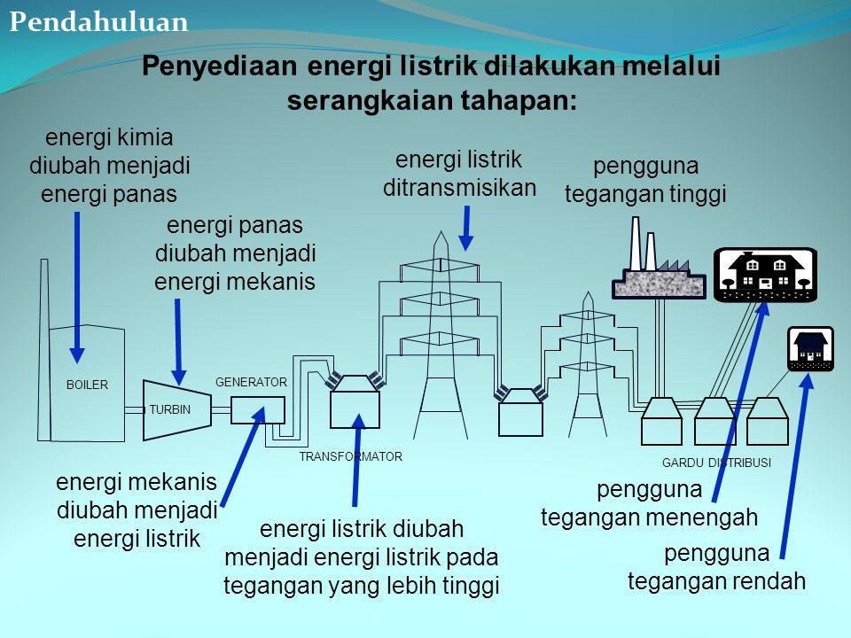 Penyediaan energi listrik dilakukan melalui serangkaian tahapan:
