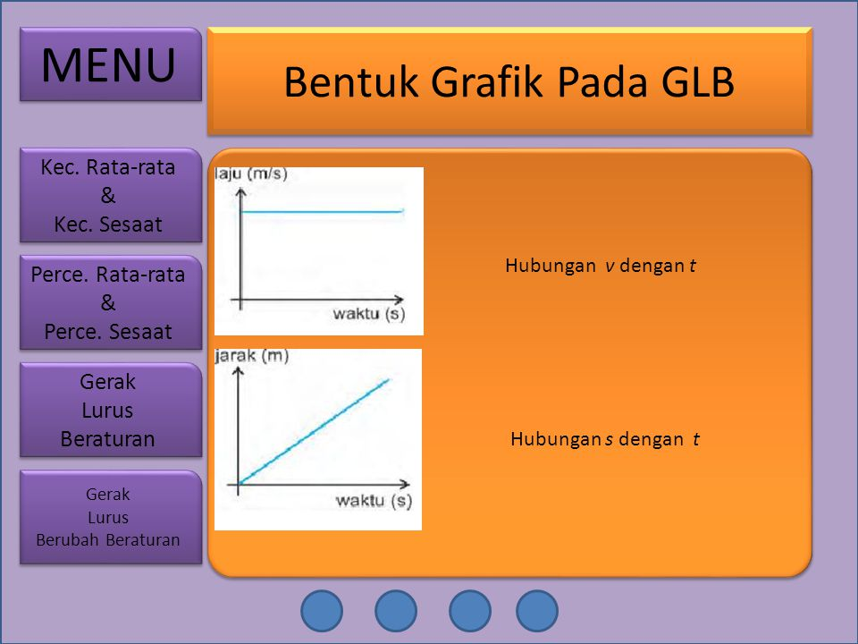 MENU Bentuk Grafik Pada GLB Kec. Rata-rata Kec. Sesaat