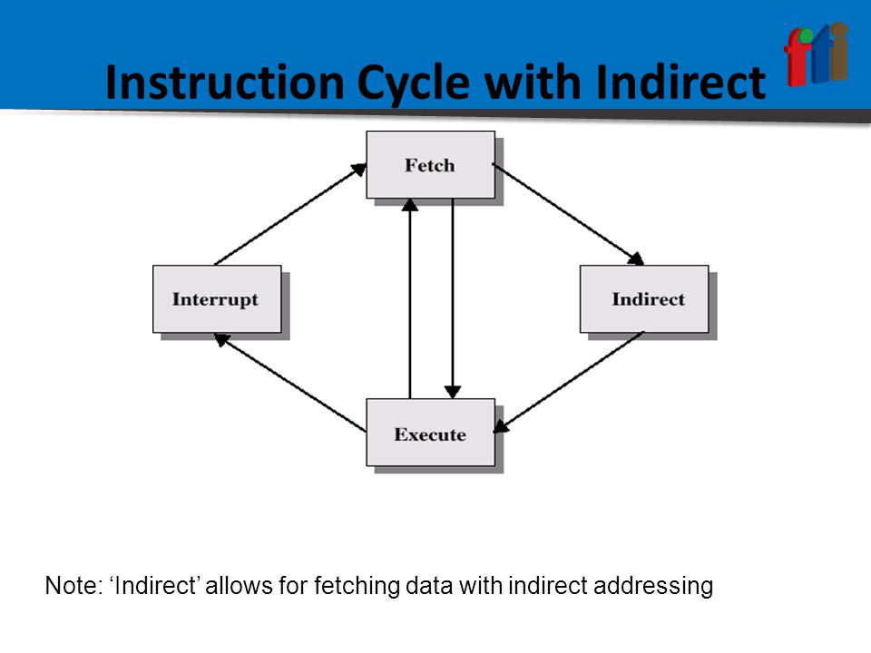 Instruction Cycle with Indirect