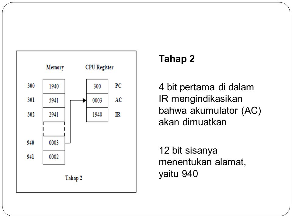 Tahap 2 4 bit pertama di dalam IR mengindikasikan bahwa akumulator (AC) akan dimuatkan 12 bit sisanya menentukan alamat, yaitu 940