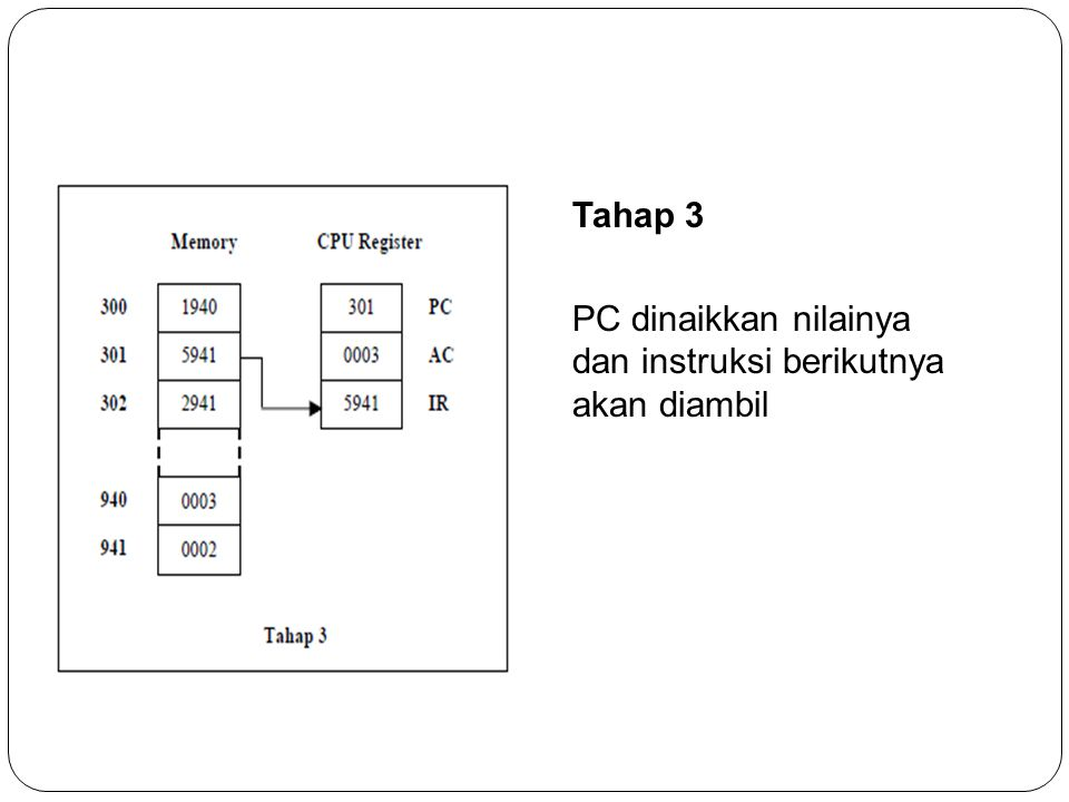 Tahap 3 PC dinaikkan nilainya dan instruksi berikutnya akan diambil