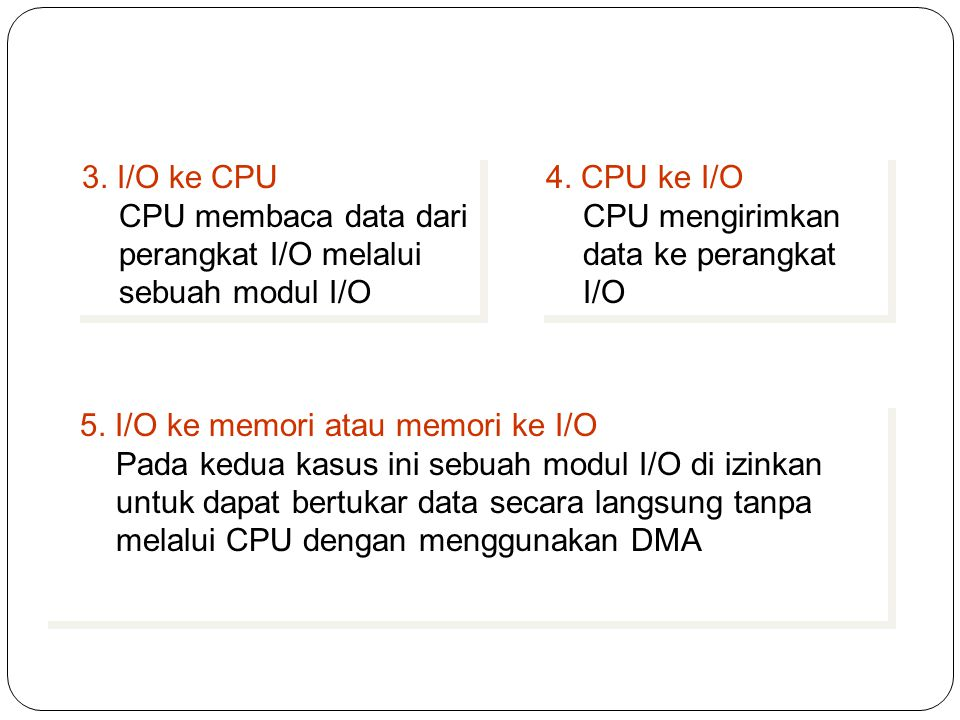 3. I/O ke CPU CPU membaca data dari perangkat I/O melalui sebuah modul I/O. 4. CPU ke I/O. CPU mengirimkan data ke perangkat I/O.