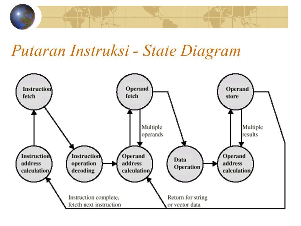 Putaran Instruksi - State Diagram