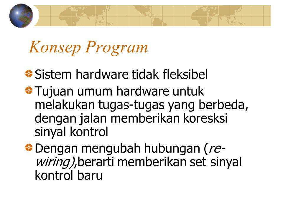 Konsep Program Sistem hardware tidak fleksibel