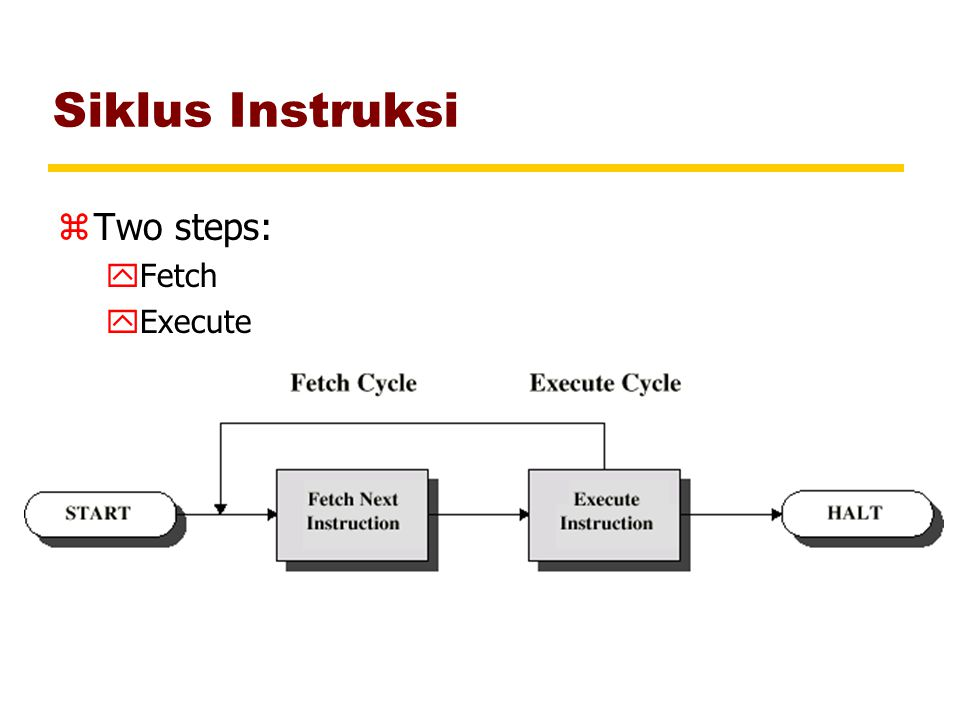 Siklus Instruksi Two steps: Fetch Execute