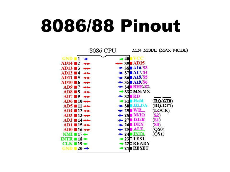 8086/88 Pinout