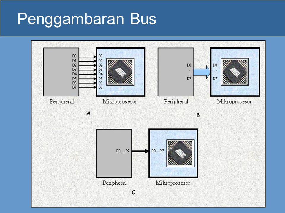 Penggambaran Bus