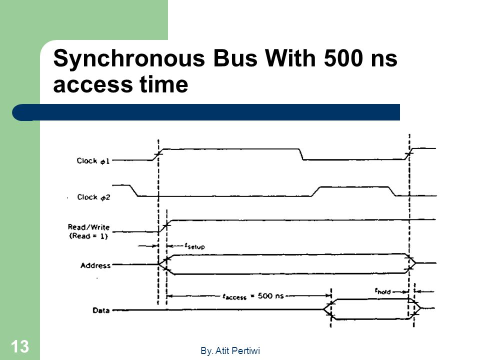 Synchronous Bus With 500 ns access time