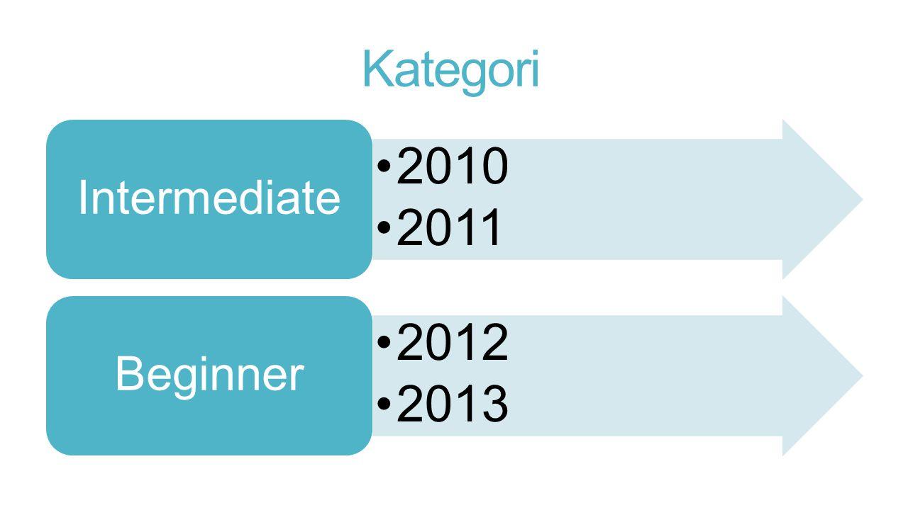 Kategori 2010 2011 Intermediate 2012 2013 Beginner