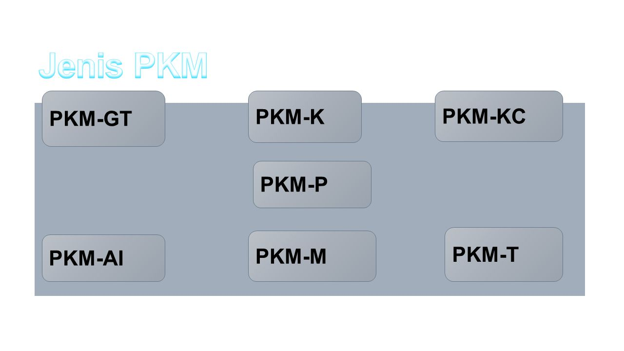 Jenis PKM PKM-GT PKM-K PKM-KC PKM-P PKM-T PKM-M PKM-AI