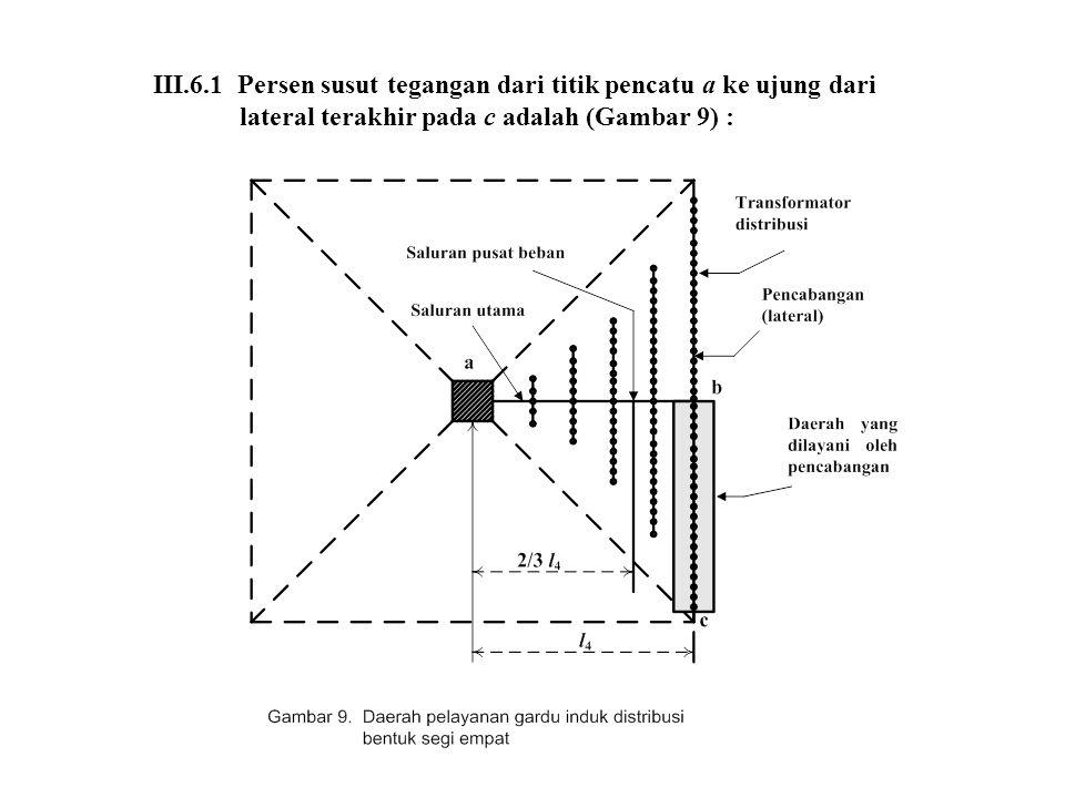 III.6.1 Persen susut tegangan dari titik pencatu a ke ujung dari