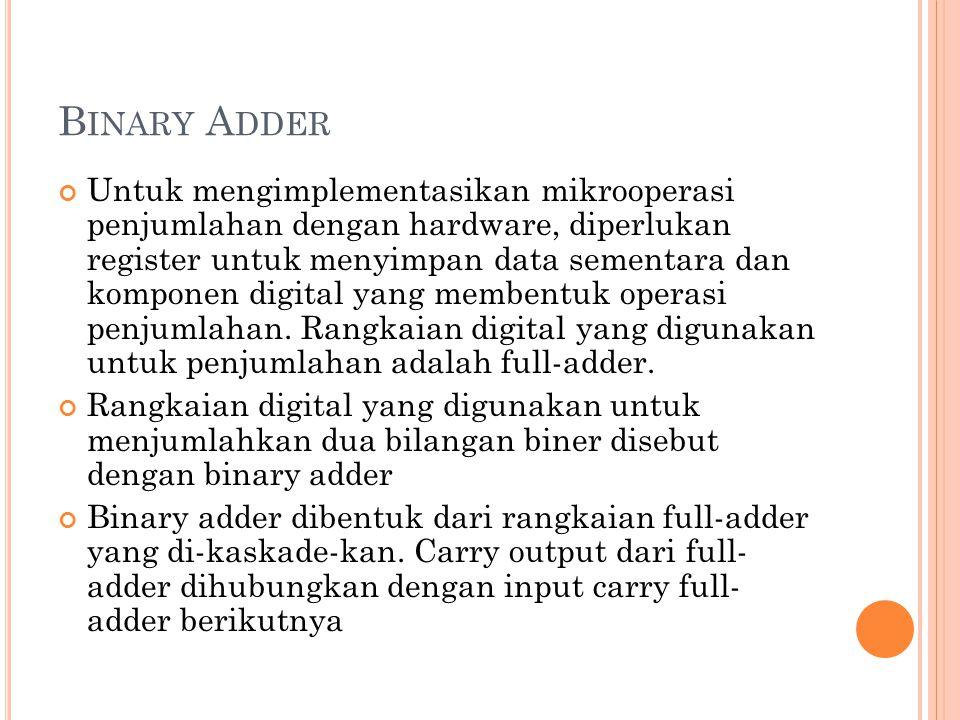 Binary Adder