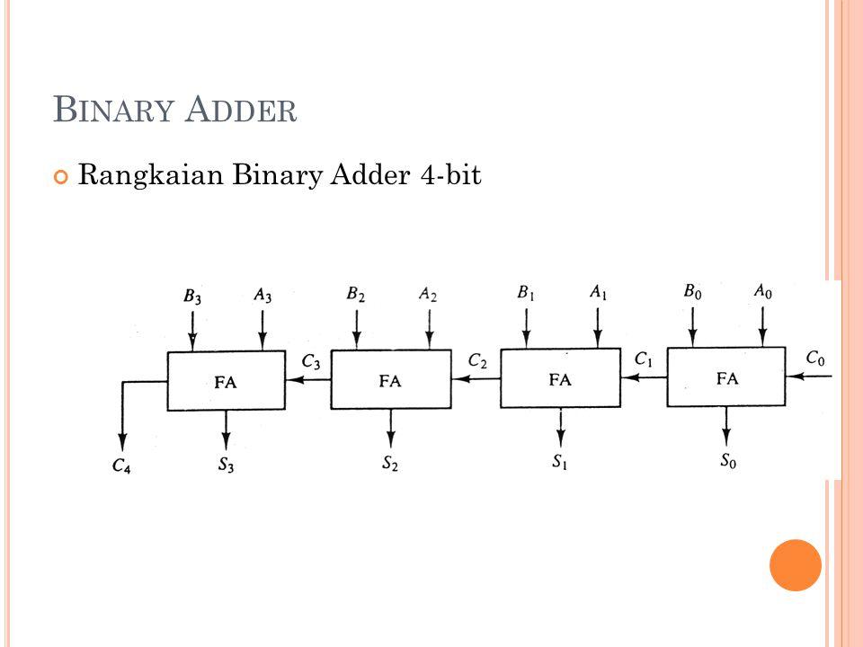 Binary Adder Rangkaian Binary Adder 4-bit