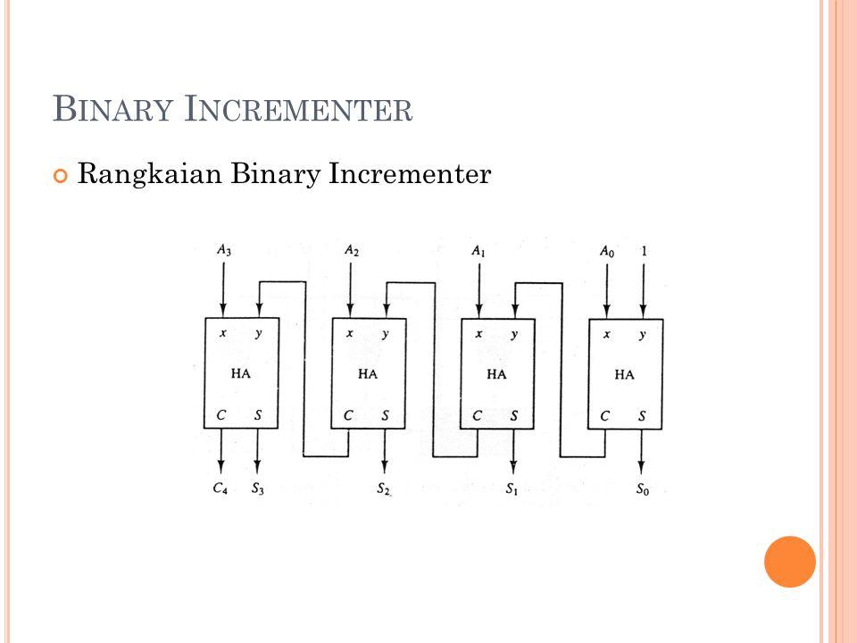 Binary Incrementer Rangkaian Binary Incrementer