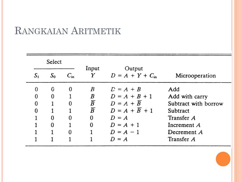 Rangkaian Aritmetik