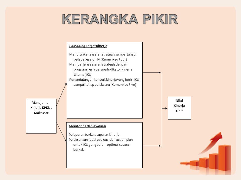 Manajemen Kinerja KPKNL Makassar