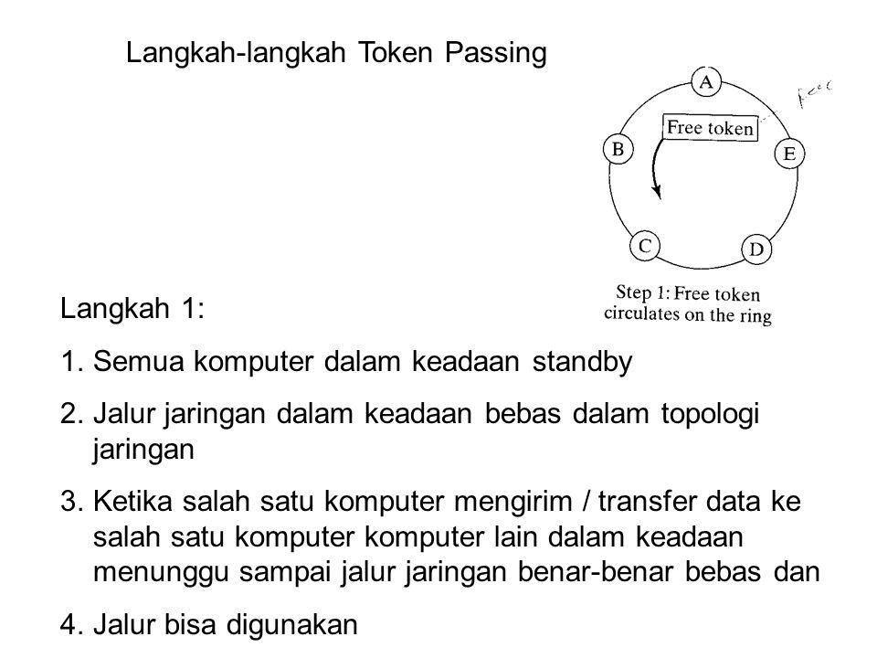 Langkah-langkah Token Passing