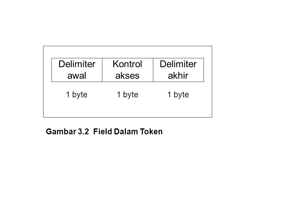 Delimiter awal Kontrol akses Delimiter akhir 1 byte