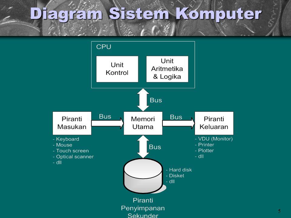 Diagram Sistem Komputer