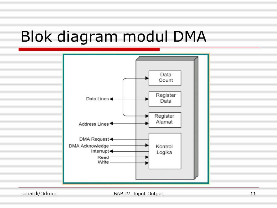 Blok diagram modul DMA supardi/Orkom BAB IV Input Output
