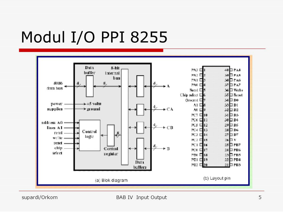 Modul I/O PPI 8255 supardi/Orkom BAB IV Input Output