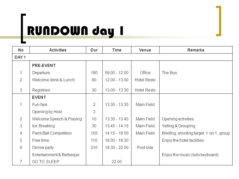 RUNDOWN day 1 No Activities Dur Time Venue Remarks DAY 1 PRE-EVENT 1