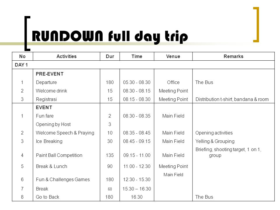RUNDOWN full day trip No Activities Dur Time Venue Remarks DAY 1