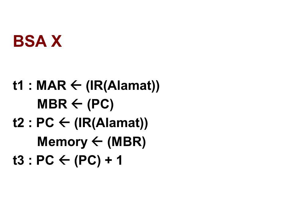 BSA X t1 : MAR  (IR(Alamat)) MBR  (PC) t2 : PC  (IR(Alamat))