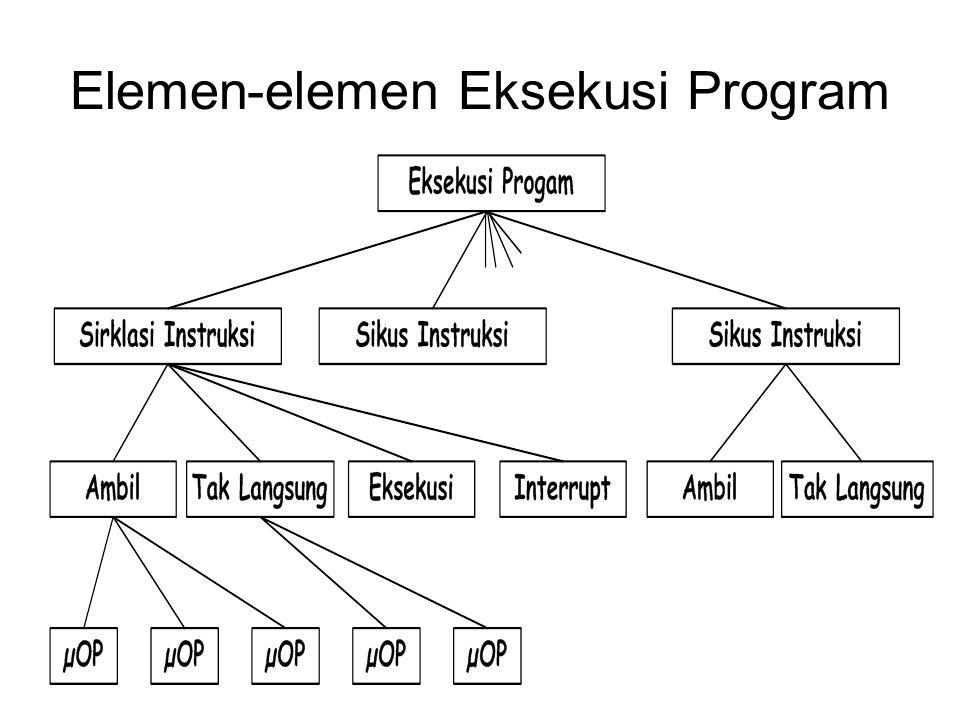 Elemen-elemen Eksekusi Program