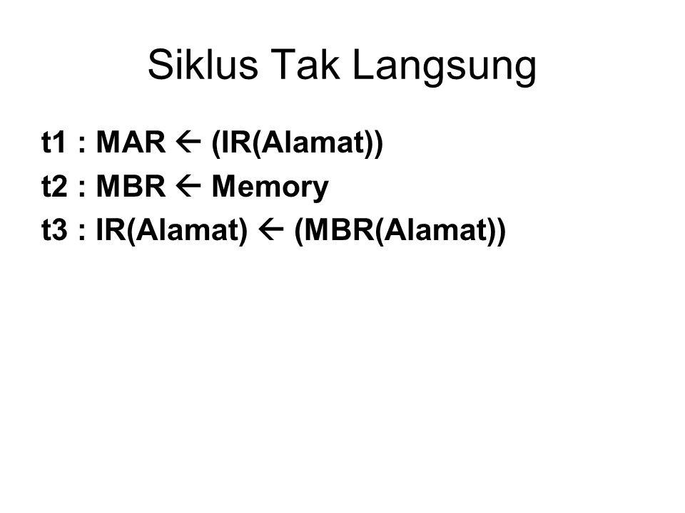 Siklus Tak Langsung t1 : MAR  (IR(Alamat)) t2 : MBR  Memory