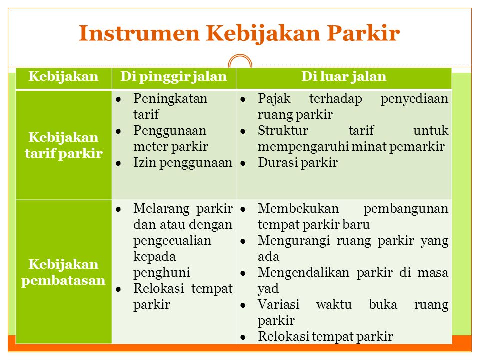 Instrumen Kebijakan Parkir
