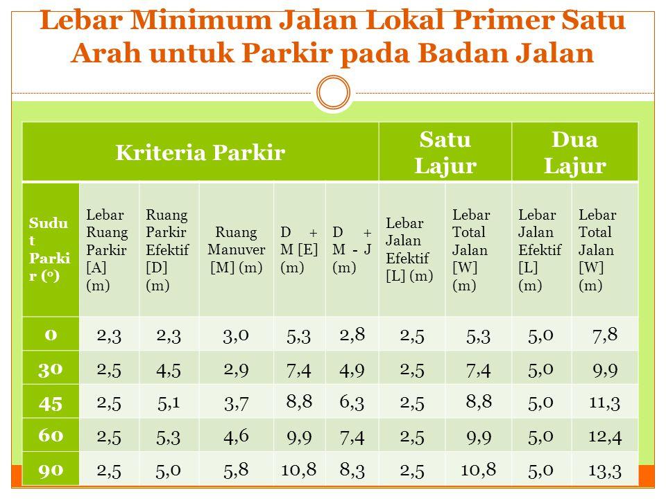 Lebar Minimum Jalan Lokal Primer Satu Arah untuk Parkir pada Badan Jalan