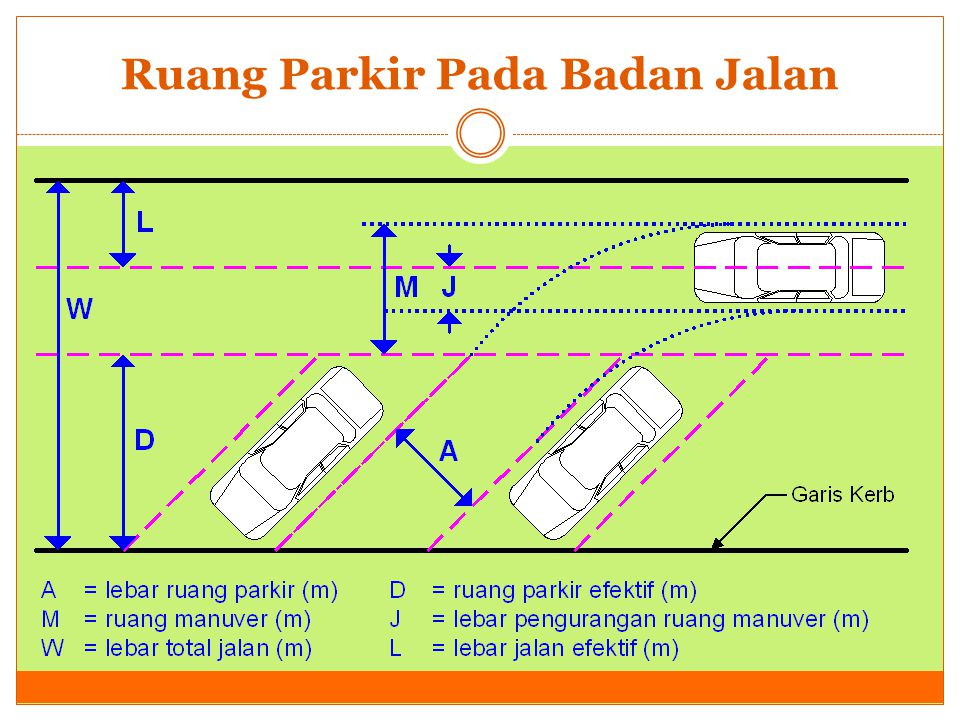 Ruang Parkir Pada Badan Jalan