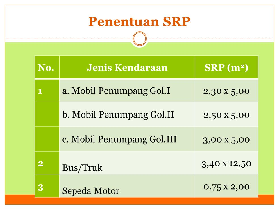 Penentuan SRP No. Jenis Kendaraan SRP (m2) 1 a. Mobil Penumpang Gol.I